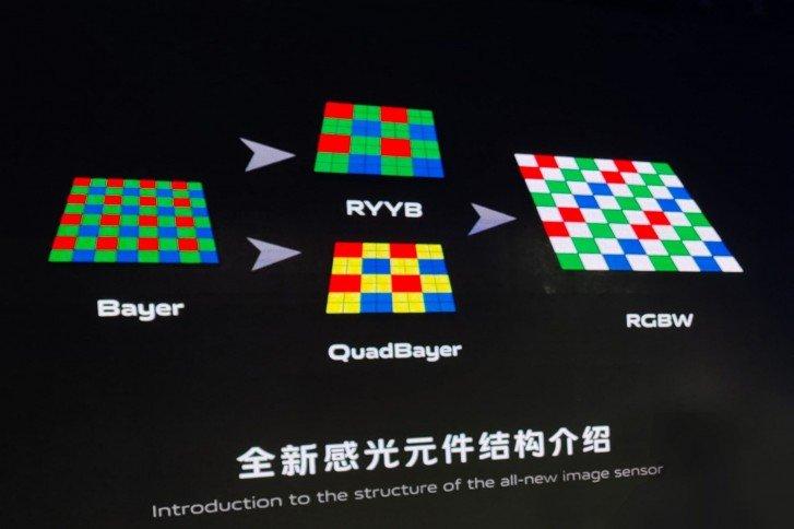 RGBW Vivo Sensor ویوو و توسعه سنسور دوربین RGBW با قابلیت جذب ۲۰۰ درصد نور بیشتر اخبار IT