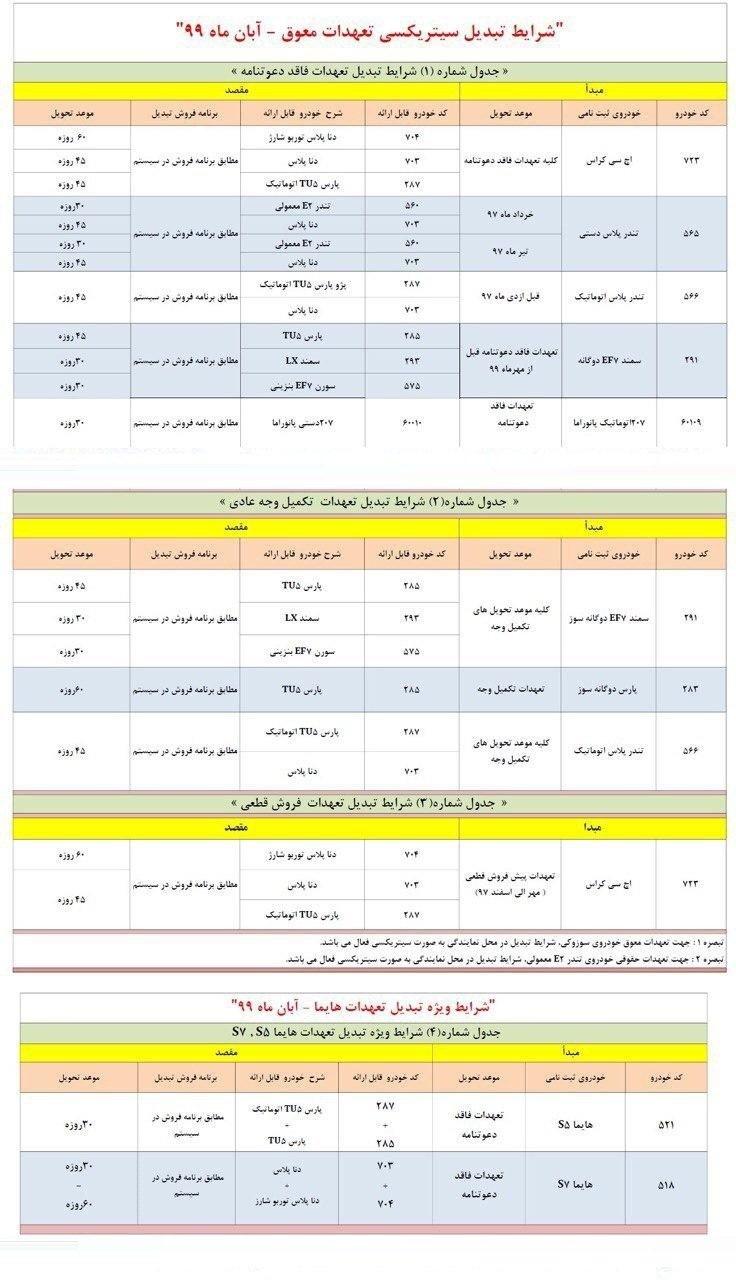 طرح تبدیل حوالههای ایران خودرو آبان 99