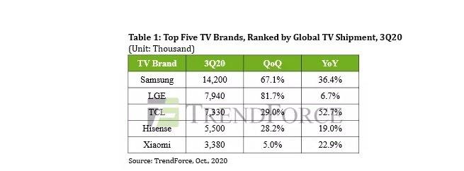 8899 ثبت رکوردی بی سابقه در عرضه تلویزیون طی سه ماهه سوم ۲۰۲۰ اخبار IT