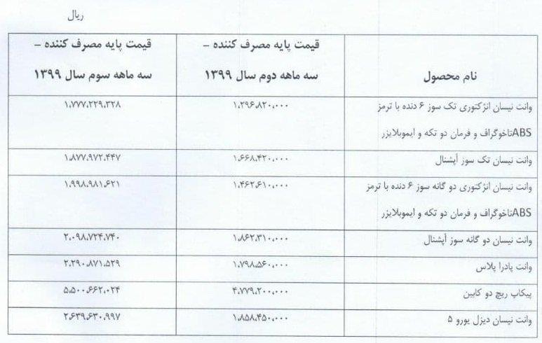 قیمت محصولات زامیاد آبان ۱۳۹۹