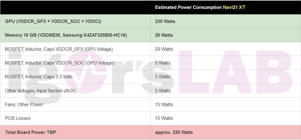 AMD Radeon RX 6000 Graphics Cards Radeon RX 6900 XT Big Navi GPU Navi 21 XT Power Consumption انتشار جزئیاتی از پیکربندی حافظه و توان مصرفی GPU سری رادئون RX 6000 اخبار IT