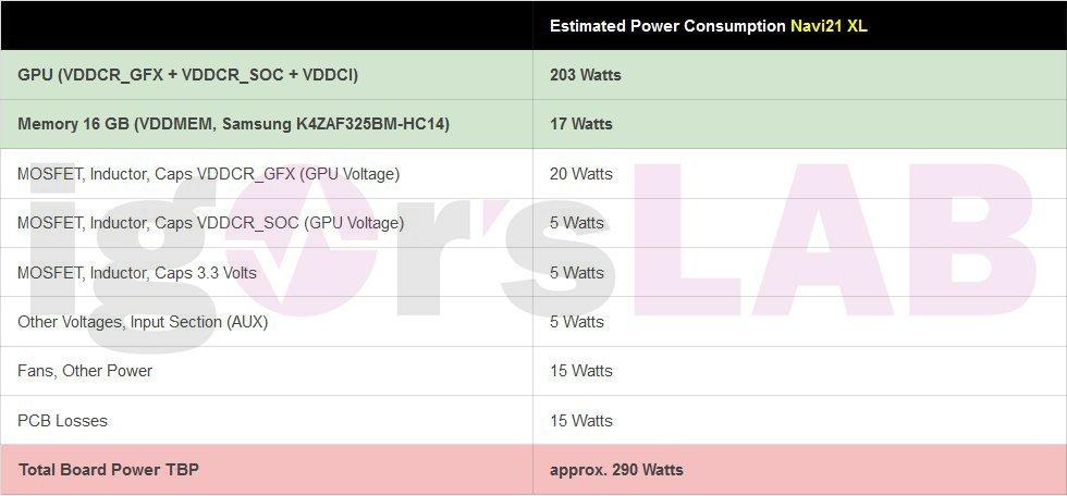 AMD Radeon RX 6000 Graphics Cards Radeon RX 6900 Big Navi GPU Navi 21 XL Power Consumption انتشار جزئیاتی از پیکربندی حافظه و توان مصرفی GPU سری رادئون RX 6000 اخبار IT