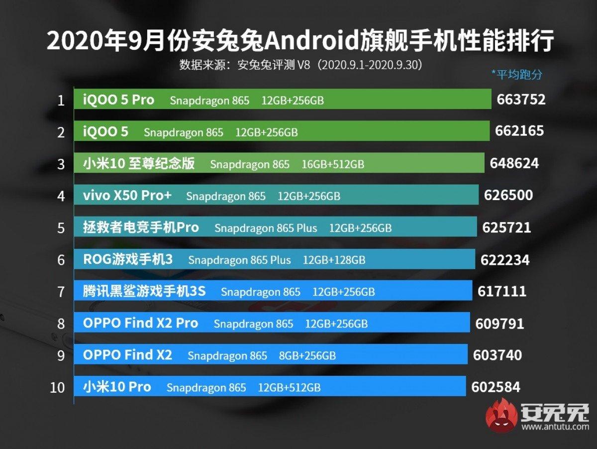 AnTuTu Flaghship آنتوتو فهرست قدرتمندترین گوشیهای پرچمدار و میانرده ماه سپتامبر را منتشر کرد اخبار IT
