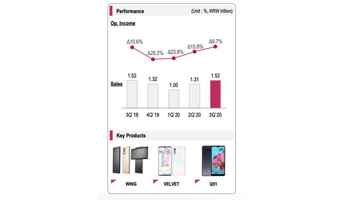 LG Mobile گزارش مالی سه ماهه سوم ۲۰۲۰ ال جی از بهبود عملکرد بخش موبایل خبر میدهد اخبار IT