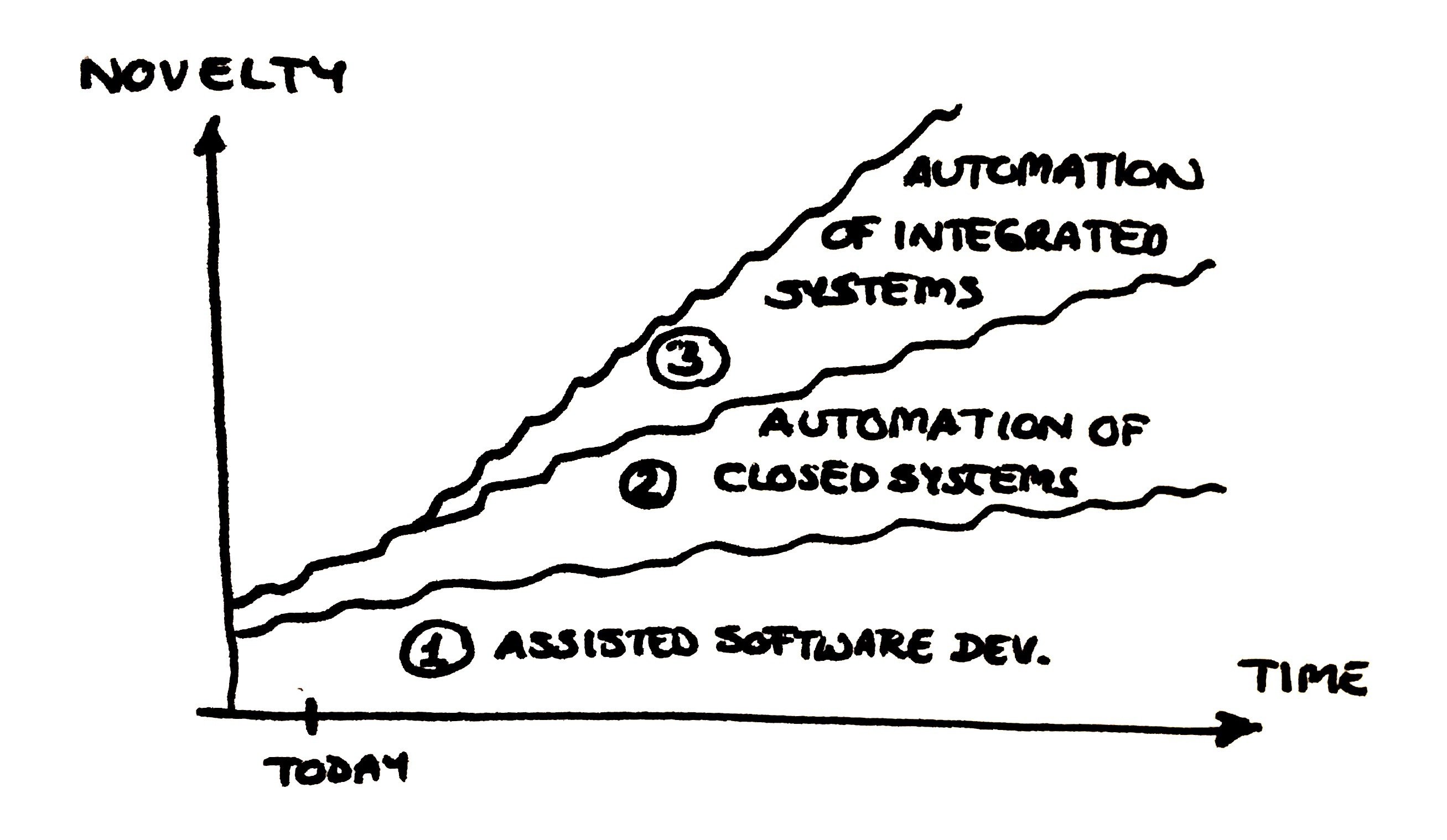 توسعهدهندگان نرم افزار