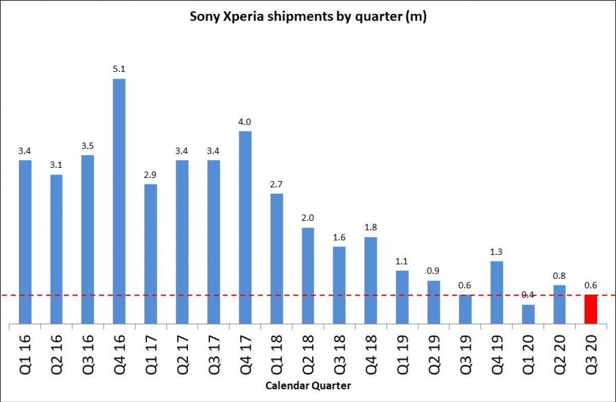 gsmarena 001 14 گزارش مالی جدید سونی از افزایش چشمگیر درآمدها خبر میدهد اخبار IT