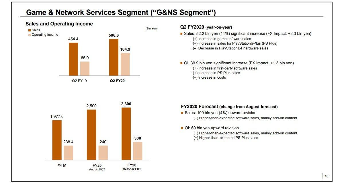gsmarena 003 10 گزارش مالی جدید سونی از افزایش چشمگیر درآمدها خبر میدهد اخبار IT