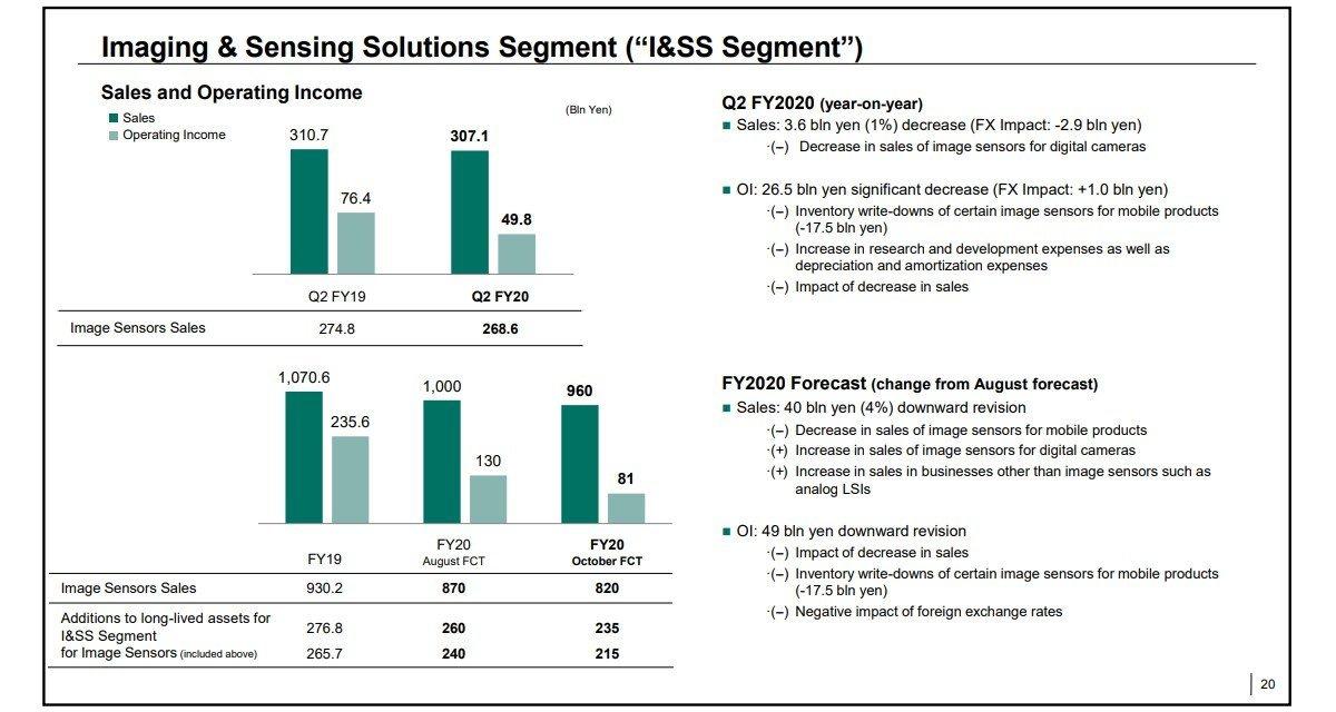 gsmarena 005 5 گزارش مالی جدید سونی از افزایش چشمگیر درآمدها خبر میدهد اخبار IT