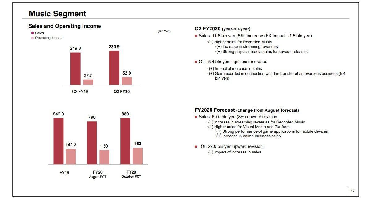 gsmarena 007 4 گزارش مالی جدید سونی از افزایش چشمگیر درآمدها خبر میدهد اخبار IT