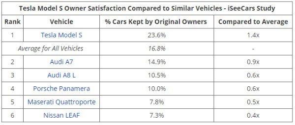 iseecars 2 مالکان مدلهای هیبریدی تویوتا بیشترین رضایت را از خودروی خود دارند اخبار IT