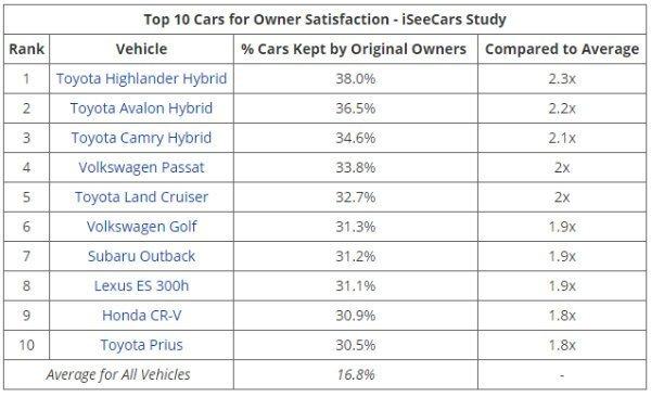 iseecars مالکان مدلهای هیبریدی تویوتا بیشترین رضایت را از خودروی خود دارند اخبار IT