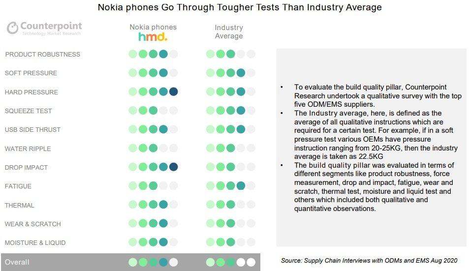 nokia 3 1 شرکت Counterpoint نوکیا را به عنوان برند برتر دنیای موبایل برگزید اخبار IT