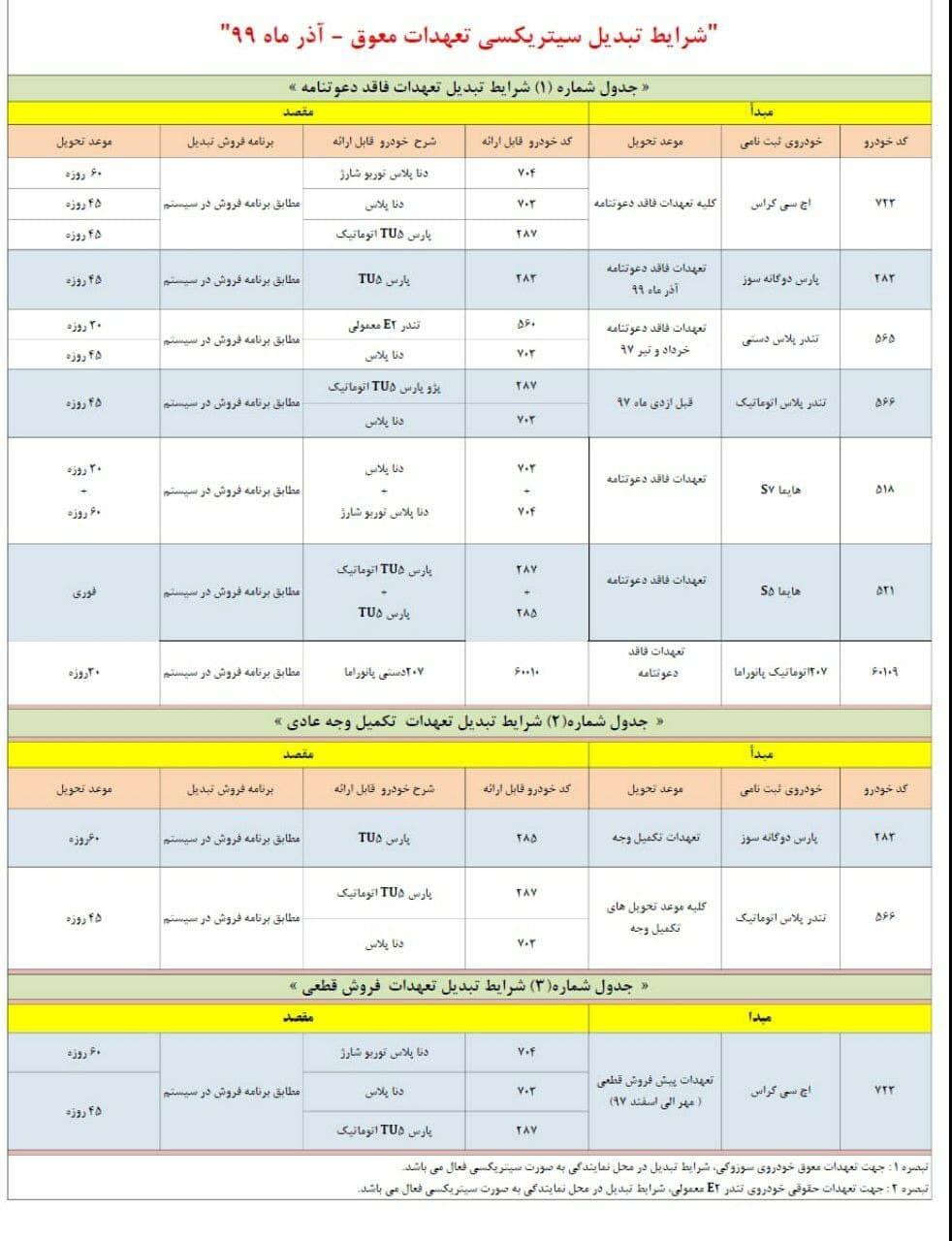 طرح تبدیل حوالههای ایران خودرو آذر 99