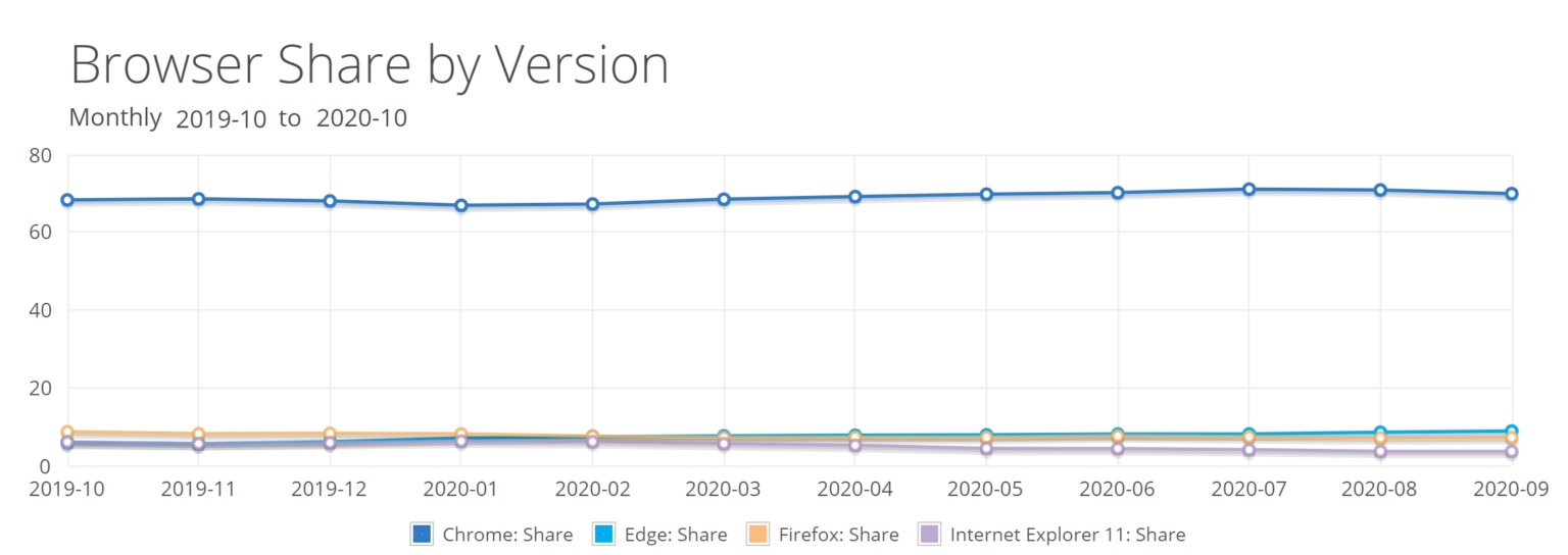 Browser Share افزایش چشمگیر سهم ویندوز ۱۰ و مرورگر اج در بازار همزمان با کاهش سهم کروم اخبار IT
