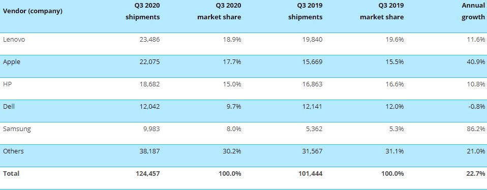 Canalys PC Market 1 رشد بازار کامپیوتر در سه ماهه سوم ۲۰۲۰ به لطف افزایش فروش تبلتها و کرومبوکها اخبار IT