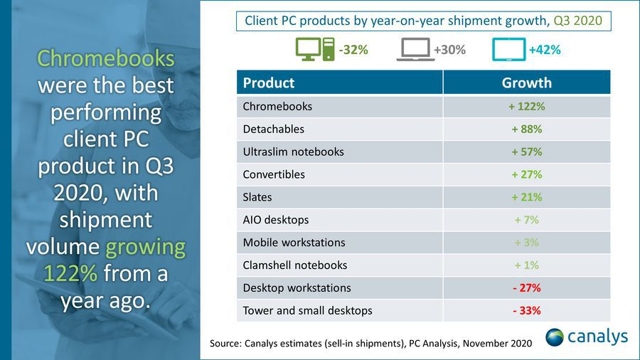 Canalys PC Market رشد بازار کامپیوتر در سه ماهه سوم ۲۰۲۰ به لطف افزایش فروش تبلتها و کرومبوکها اخبار IT
