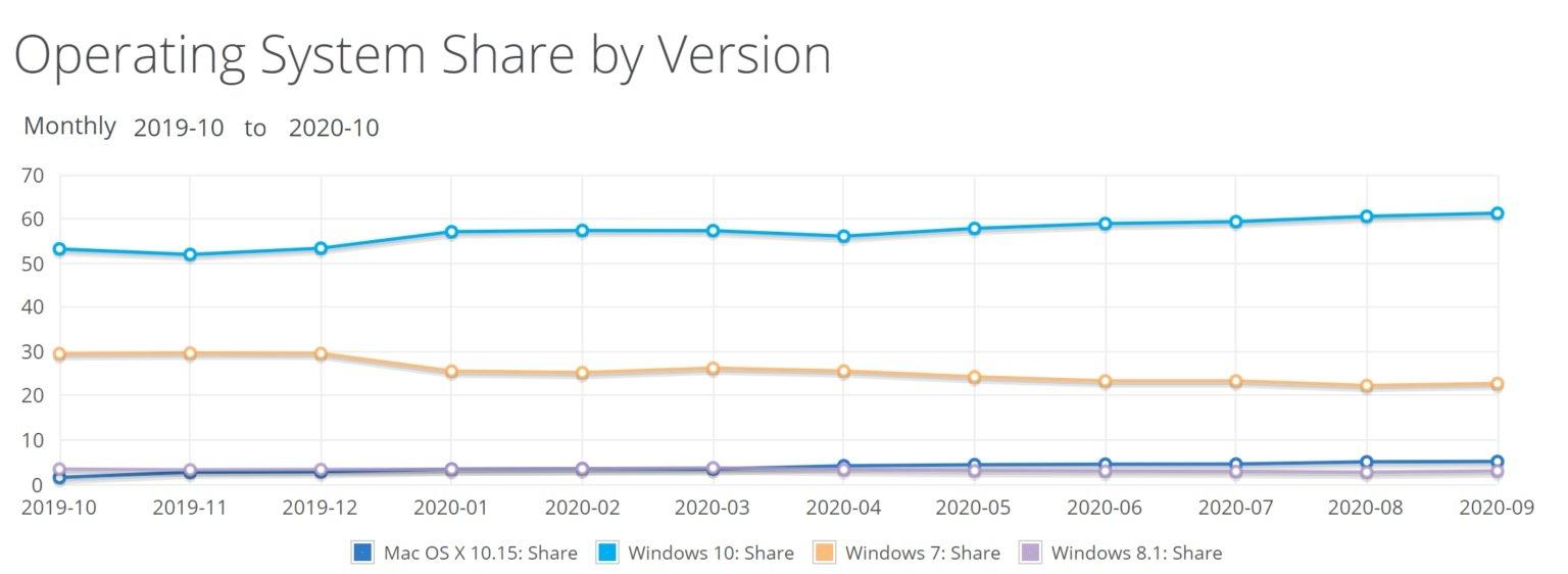 Operating Share افزایش چشمگیر سهم ویندوز ۱۰ و مرورگر اج در بازار همزمان با کاهش سهم کروم اخبار IT
