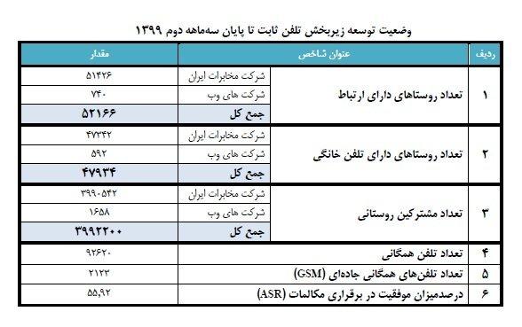 Untitled آخرین آمار رگولاتوری: ضریب نفوذ تلفن همراه در ایران به ۱۵۰ درصد رسید اخبار IT