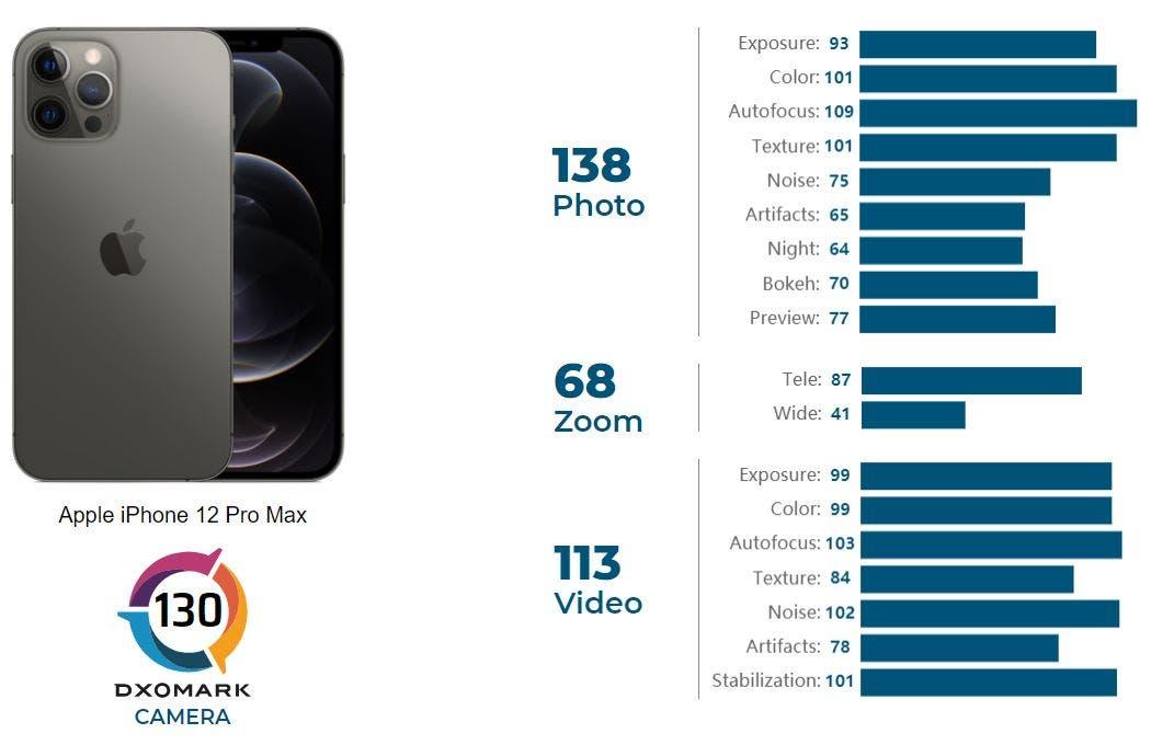 iPhone 12 Pro Max DxoMark 3 DxOMark: آیفون ۱۲ پرو مکس بهترین دوربین را میان گوشیهای اپل دارد اخبار IT
