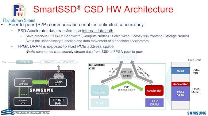 حافظه SSD هوشمند
