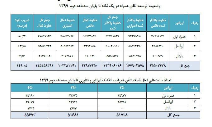 wd آخرین آمار رگولاتوری: ضریب نفوذ تلفن همراه در ایران به ۱۵۰ درصد رسید اخبار IT