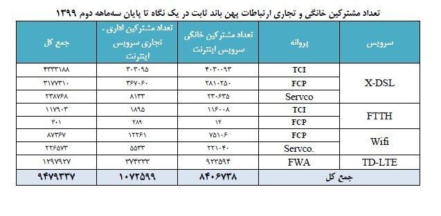 wfv آخرین آمار رگولاتوری: ضریب نفوذ تلفن همراه در ایران به ۱۵۰ درصد رسید اخبار IT