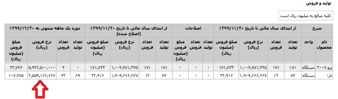 قیمت ایران خودرو تارا