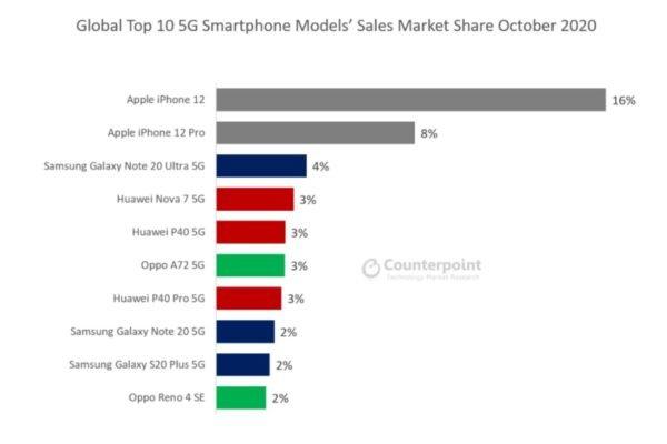 کانترپوینت 600x400 سلطه آیفون 12 و 12 پرو بر 24 درصد از بازار گوشیهای 5G اخبار IT