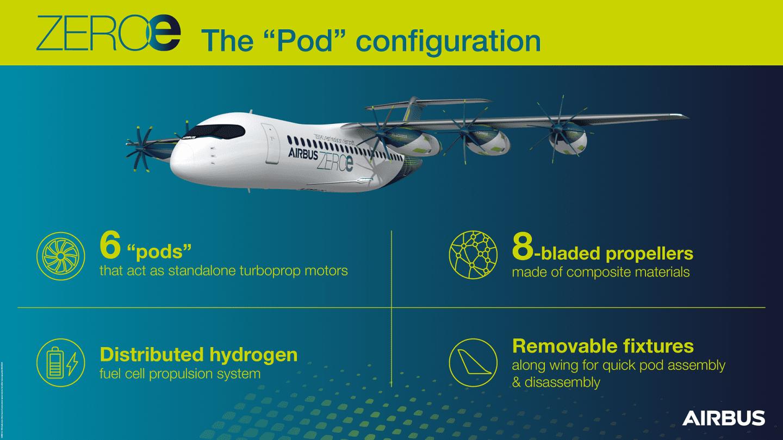 Airbus proposes detachable hydrogen propulsion pods for aircraft 2 ایرباس از مدل مفهومی هواپیمای مسافربری با پیشرانه هیدروژنی جداشونده رونمایی کرد اخبار IT