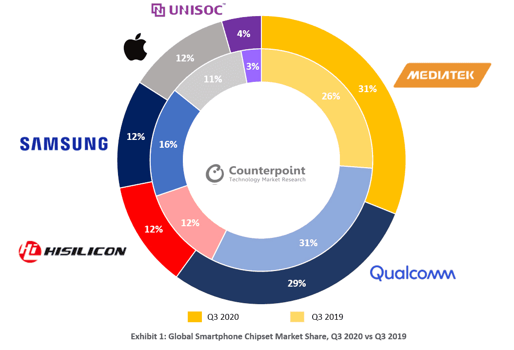 Counterpoint Global Smartphone Chipset Market Share Q3 2020 vs Q3 2019