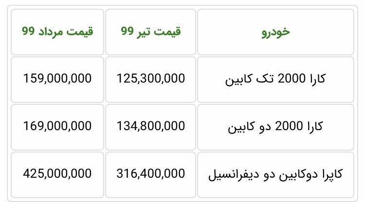 اعلام قیمت جدید کارخانهای محصولات گروه بهمن مرداد ۹۹