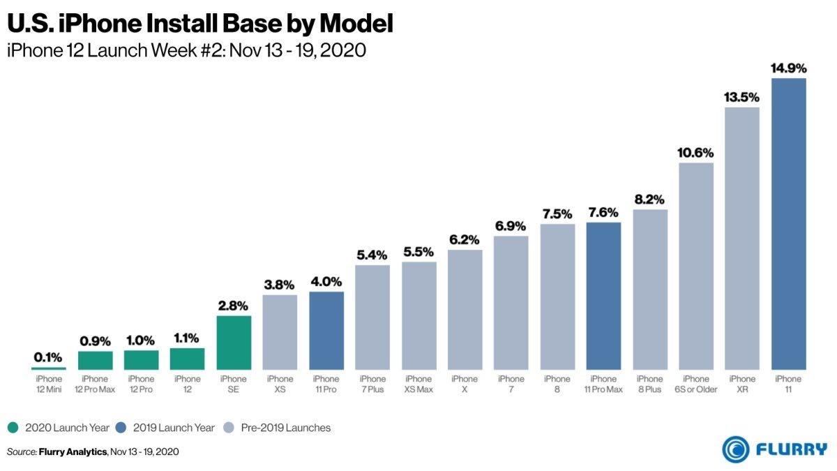 US iPhone install base by model پیشبینیها در مورد پرفروشترین مدل آیفون ۱۲ نادرست از آب درآمد اخبار IT