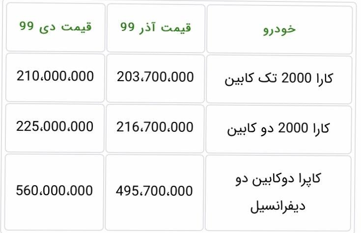 قیمت کارخانه ای محصولات گروه بهمن ویژه دی ماه ۹۹