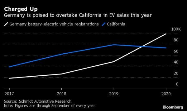 آمار فروش خودروهای برقی در آلمان