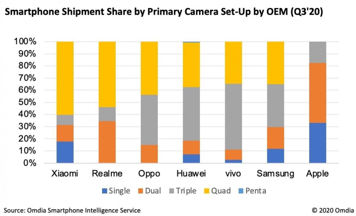 gsmarena 003 2 گوشیهایی با دوربین چهارگانه بیشترین محبوبیت را بین کاربران دارند اخبار IT