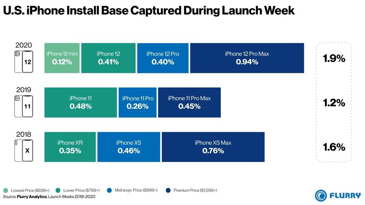 iPhone 12 US install base پیشبینیها در مورد پرفروشترین مدل آیفون ۱۲ نادرست از آب درآمد اخبار IT