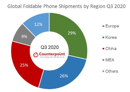 samsung foldable smartphone market 2020 counterpoint سلطه سامسونگ بر سه چهارم از بازار گوشیهای تاشو در سال ۲۰۲۰ اخبار IT