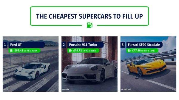 supercars with farthest range 1 مسافت قابل پیمایش سوپر اتومبیلها با یک باک پر اخبار IT