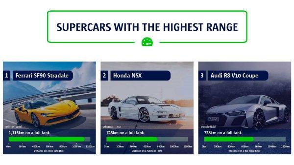 supercars with farthest range مسافت قابل پیمایش سوپر اتومبیلها با یک باک پر اخبار IT