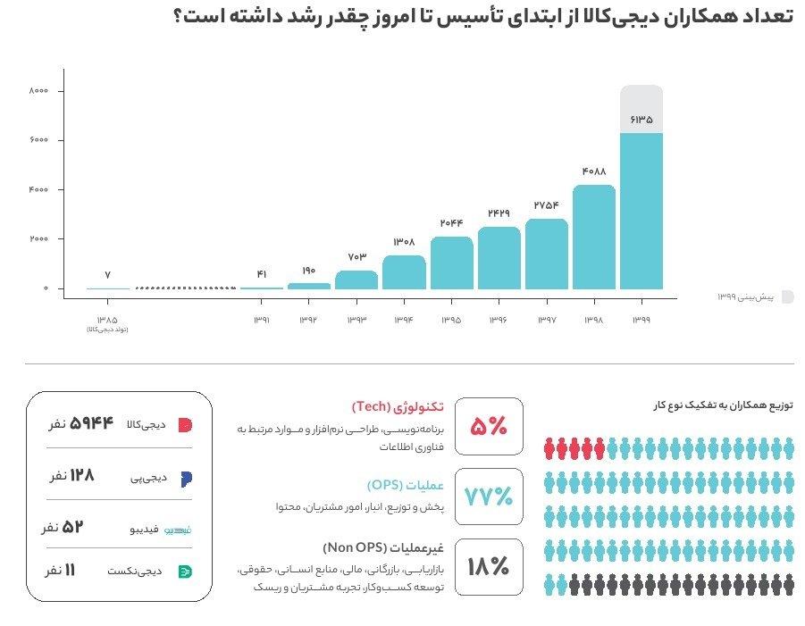 نمودار رشد کارکنان دیجی کالا