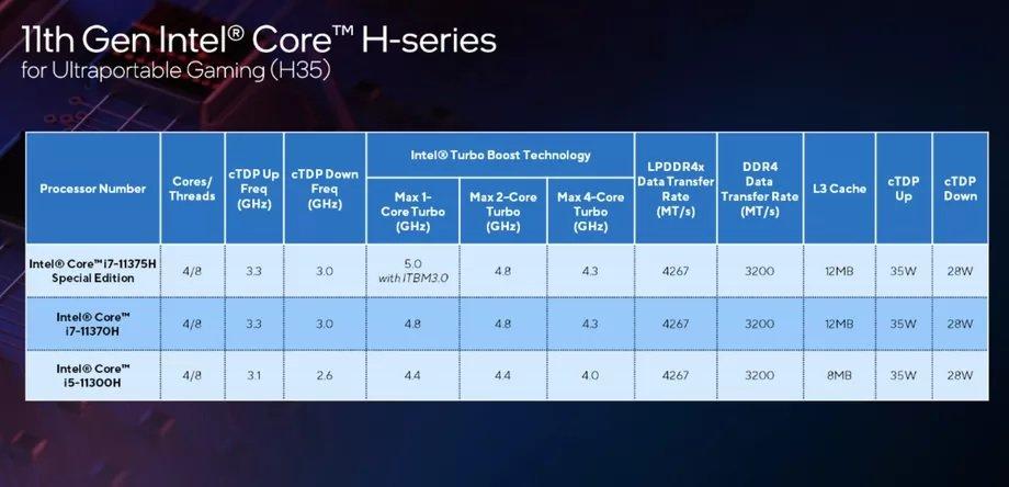 پردازندههای نسل یازدهم سری H