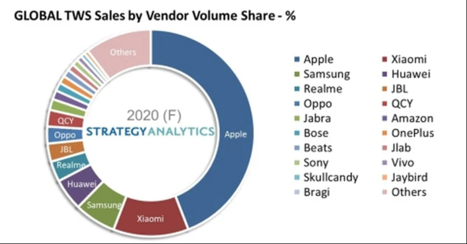 Screen Shot 1399 11 11 at 17.01.03 بازار هدفونهای بلوتوث با تسلط اپل ۹۰ درصد در سال ۲۰۲۰ رشد کرد اخبار IT