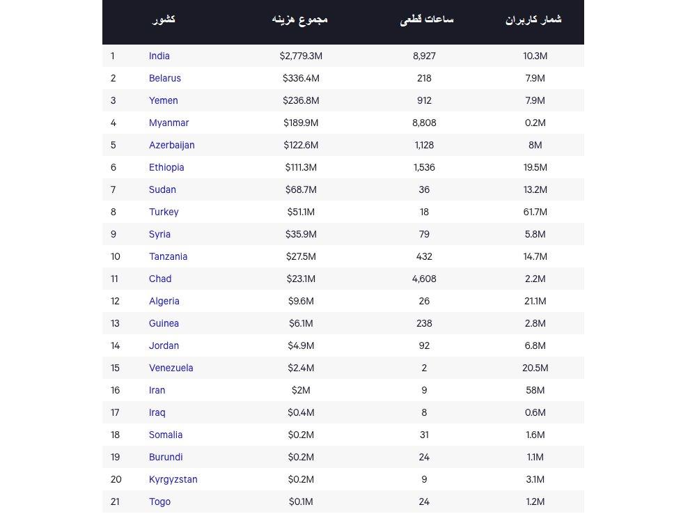 Screenshot 2021 01 04 at 4.22.36 PM خسارت ۴ میلیارد دلاری قطع اینترنت به ۲۱ کشور جهان در سال ۲۰۲۰ اخبار IT