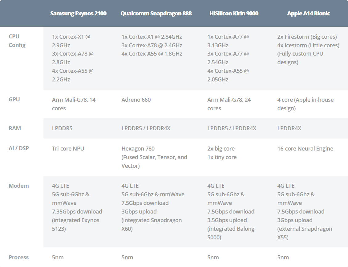 Screenshot 2021 01 15 2021 SoC showdown Snapdragon 888 vs Exynos 2100 vs Kirin 9000 vs Apple A14 نبرد بزرگان: مقایسه چهار چیپست اسنپدراگون ۸۸۸، اگزینوس ۲۱۰۰، کایرین ۹۰۰۰ و A14 Bionic اخبار IT