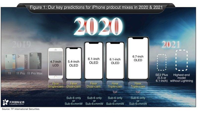 kuo iphone 2020 2021 800x460 آیا اپل امسال درگاه شارژ را از آیفون ۱۳ حذف میکند؟ اخبار IT