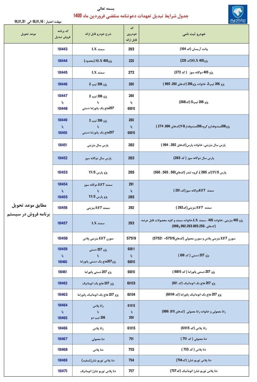 طرح تبدیل حوالههای ایران خودرو فروردین 1400
