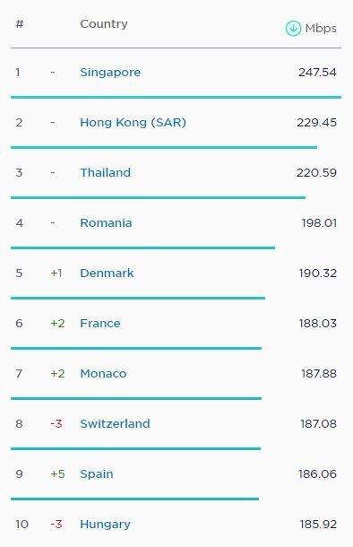 Fastest Fixed Internet Speed World January 2021 گزارش Speedtest: میانگین سرعت اینترنت موبایل در ایران به ۲۶ مگابیت در ثانیه رسید اخبار IT