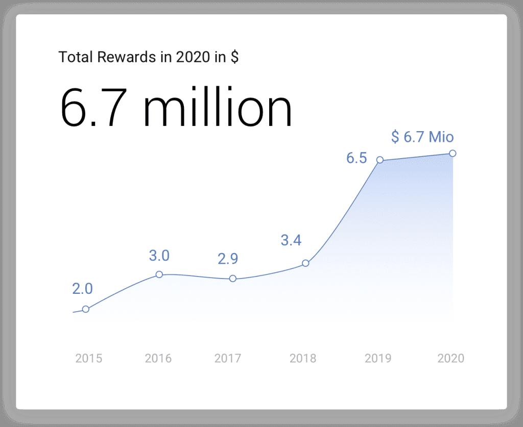 Google Vulnerability Reward 2020 1024x837 گوگل در ۲۰۲۰ مبلغ ۶.۷ میلیون دلار به محققان امنیتی پاداش پرداخت کرد اخبار IT
