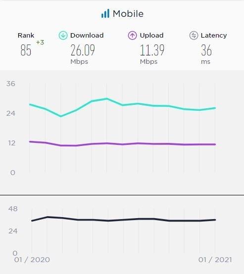 سرعت اینترنت در ایران