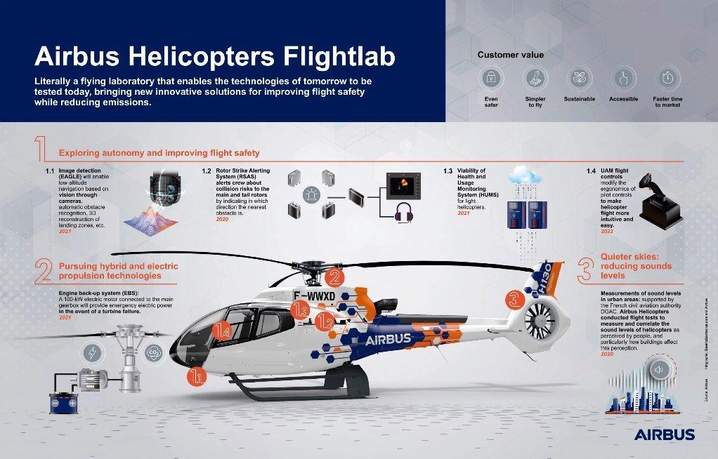 Screenshot 2021 02 01 WEBP Image 2880 × 1842 pixels — Scaled 35 هلیکوپتر «فلایتلب» ایرباس برای آزمایش فناوریهای جدید به هوا برخاست اخبار IT